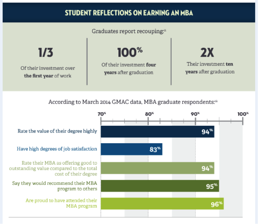 student Financial Options for MBA Students in Ontario